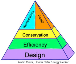 Figure 1. The Energy Policy Pyramid Presents