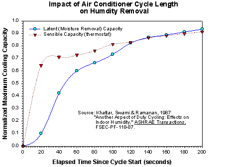 Graph: Impact of Air Conditioner Cycle Length on Humidity Removal.