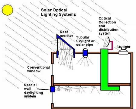 Solar lighting picture of solar optical lighting system ccuart Image collections