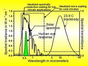 Picture of Graph of Spectral transmittance & wavelength in micrometers.