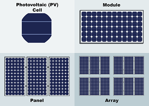 Cells Modules And Arrays