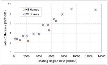 Graph of index scores of high efficiency and photovoltaic homes.