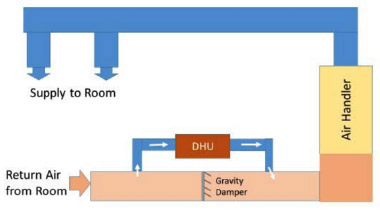 Illustration of dehumidifier duct configuration