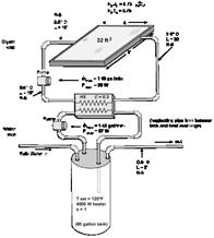 The liquid-active, closed loop system model.
