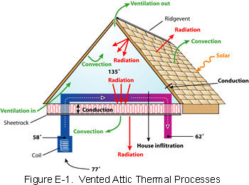 Insulating attic roof