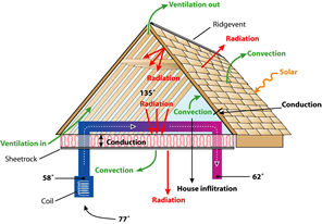 Heat transfer mechanisms for standard vented attic.  sc 1 st  Florida Solar Energy Center - University of Central Florida & FSEC-CR-1231-01
