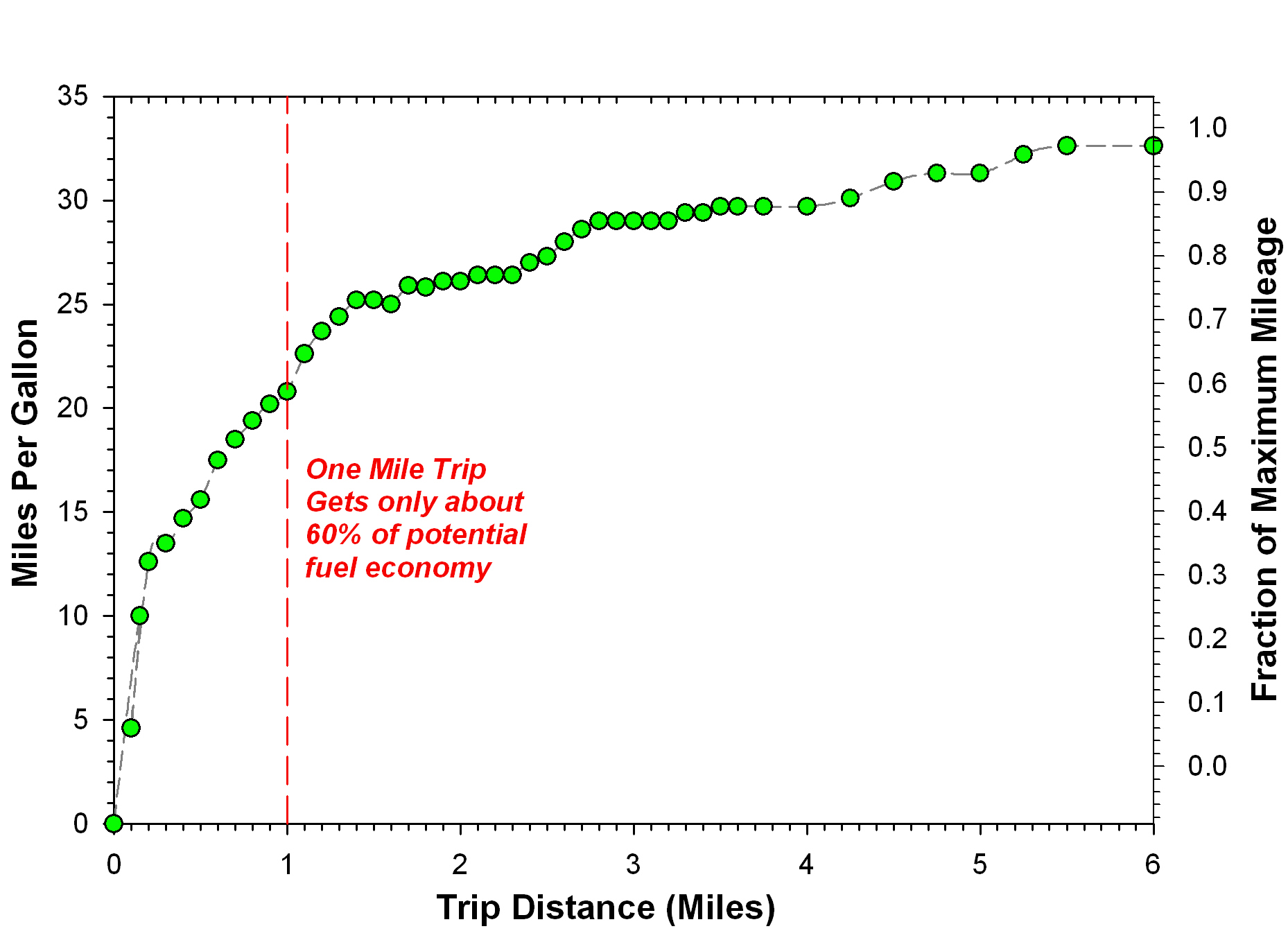 relationship between weight and fuel economy